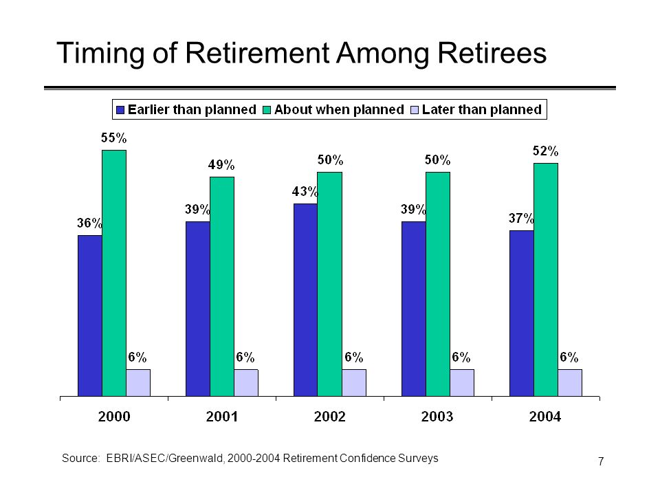 7 Timing of Retirement Among Retirees Source: EBRI/ASEC/Greenwald, Retirement Confidence Surveys