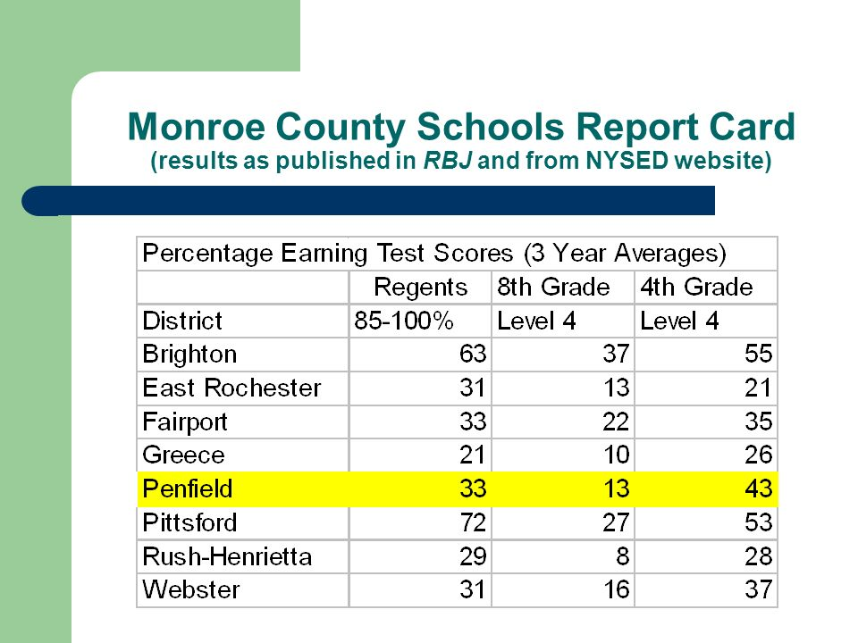Monroe County Schools Report Card (results as published in RBJ and from NYSED website)