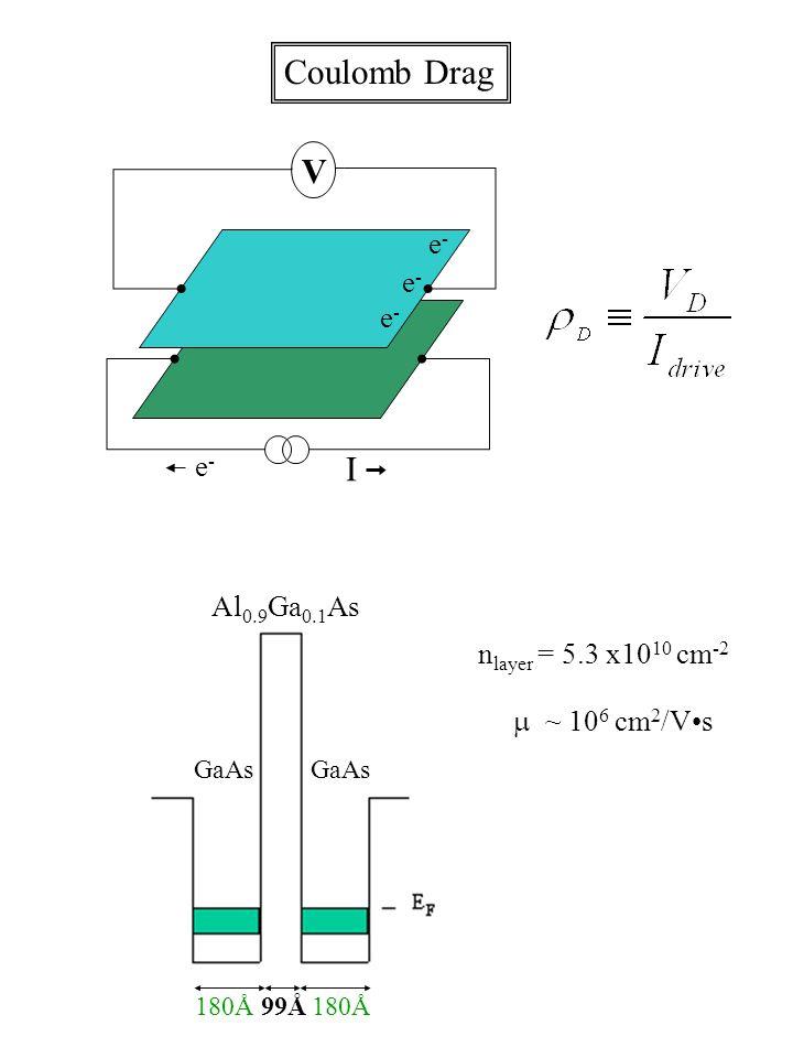 I e-e- V e-e- e-e- e-e- GaAs 180Å99Å180Å ~ 10 6 cm 2 /Vs n layer = 5.3 x10 10 cm -2 Coulomb Drag Al 0.9 Ga 0.1 As