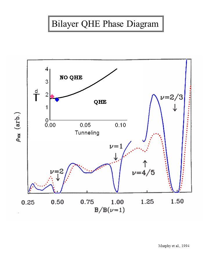 Bilayer QHE Phase Diagram Murphy et al., 1994 Tunneling d __ l