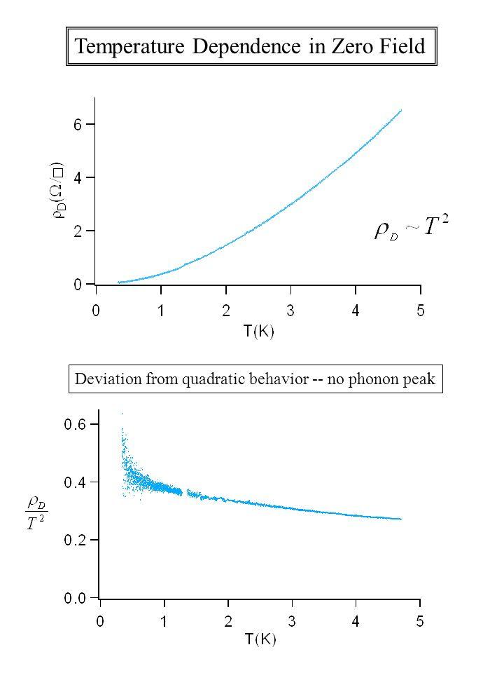 Temperature Dependence in Zero Field Deviation from quadratic behavior -- no phonon peak