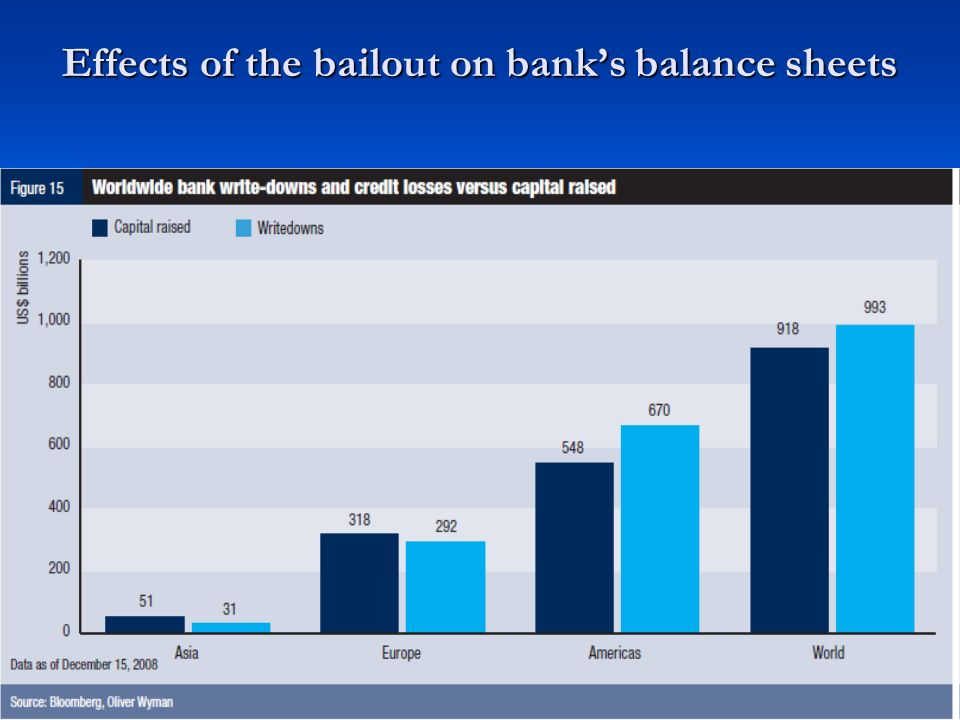 Effects of the bailout on banks balance sheets