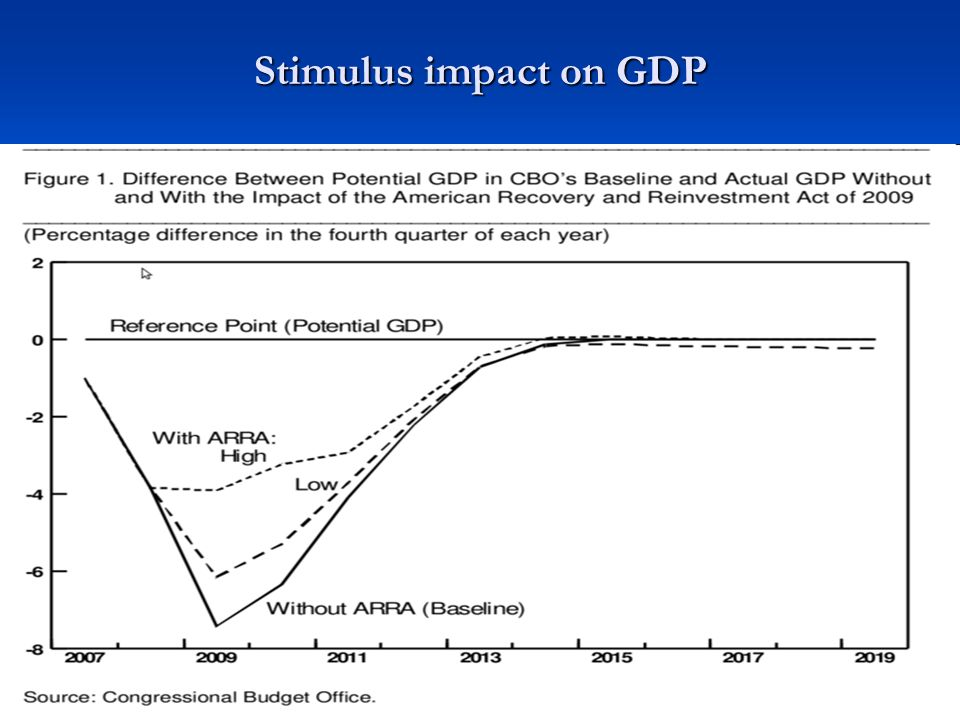 Stimulus impact on GDP