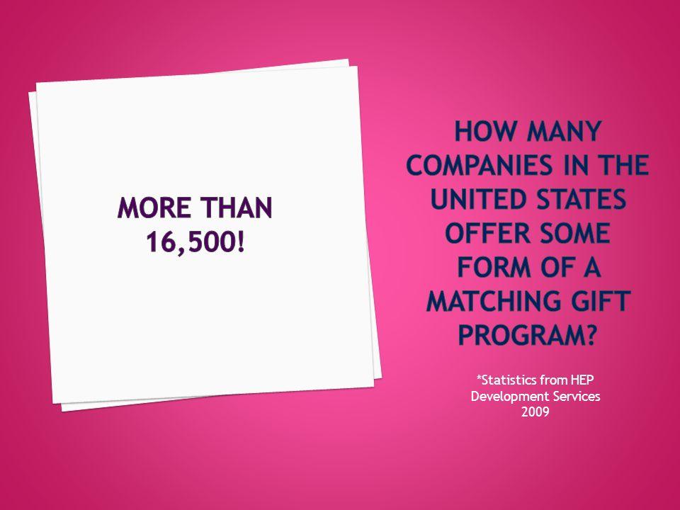 *Statistics from HEP Development Services 2009
