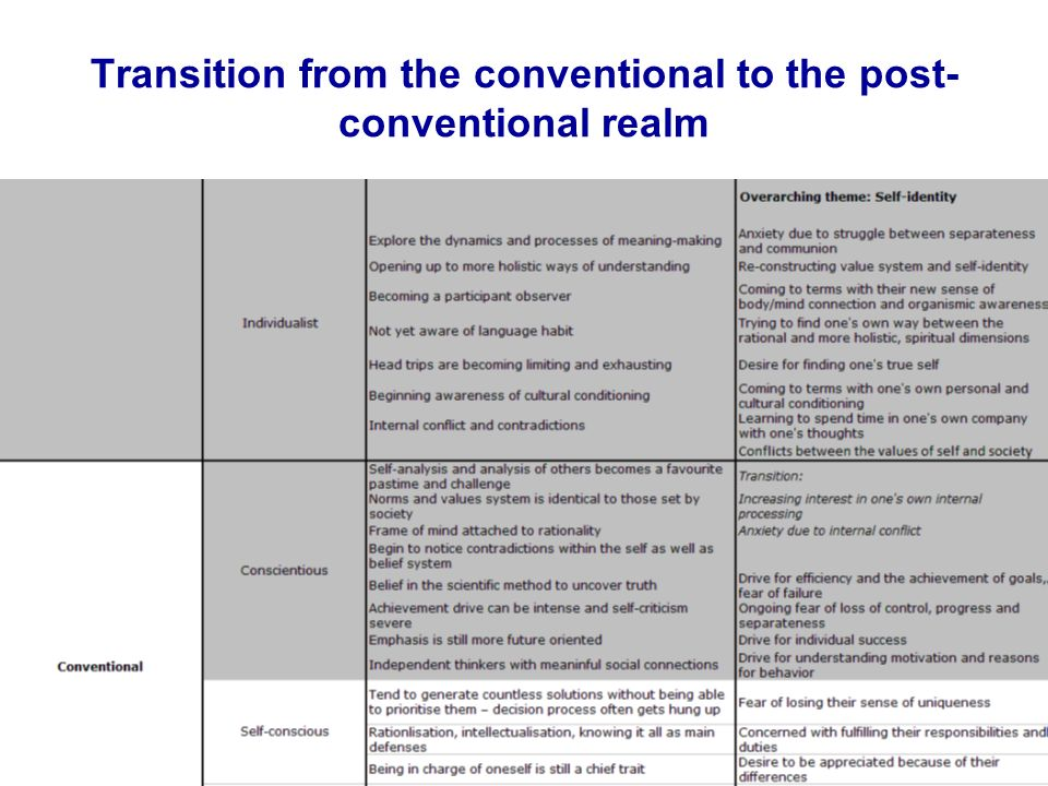 Transition from the conventional to the post- conventional realm