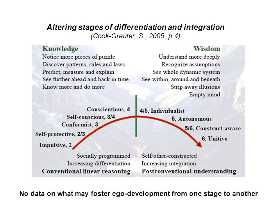 Altering stages of differentiation and integration (Cook-Greuter, S., 2005.
