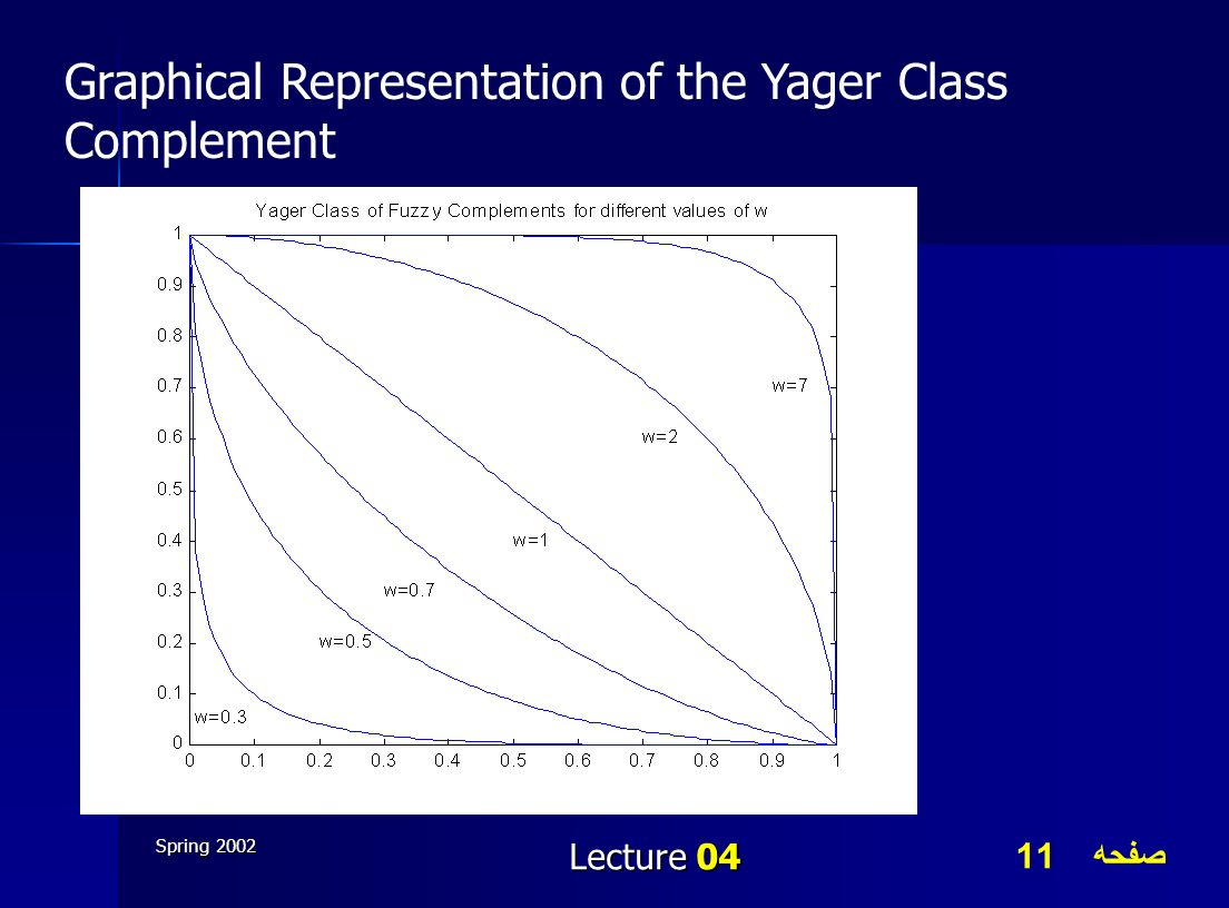 صفحه 11 Spring 2002 Lecture 04 Graphical Representation of the Yager Class Complement
