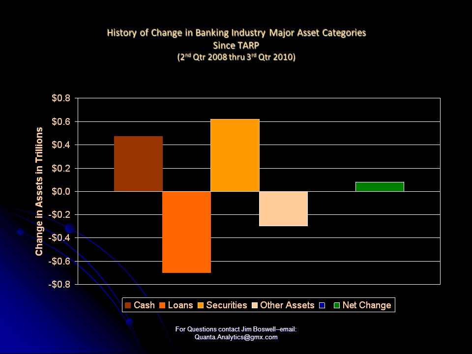 For Questions contact Jim Boswell--email: Quanta.Analytics@gmx.com History of Change in Banking Industry Major Asset Categories Since TARP (2 nd Qtr 2008 thru 3 rd Qtr 2010)