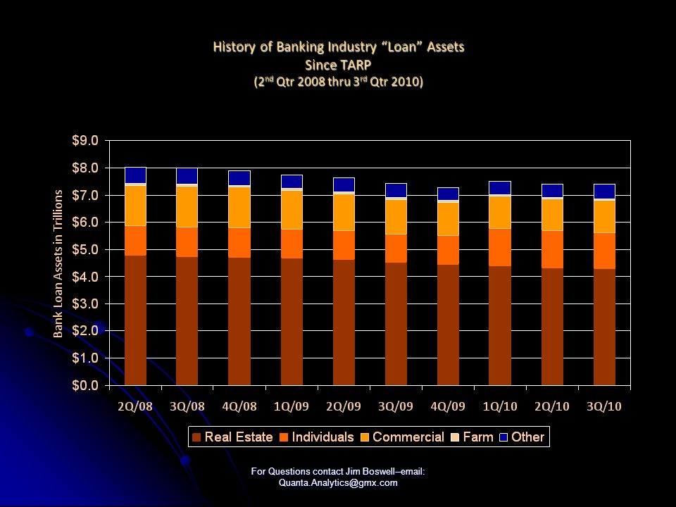 For Questions contact Jim Boswell--email: Quanta.Analytics@gmx.com History of Banking Industry Loan Assets Since TARP (2 nd Qtr 2008 thru 3 rd Qtr 2010)