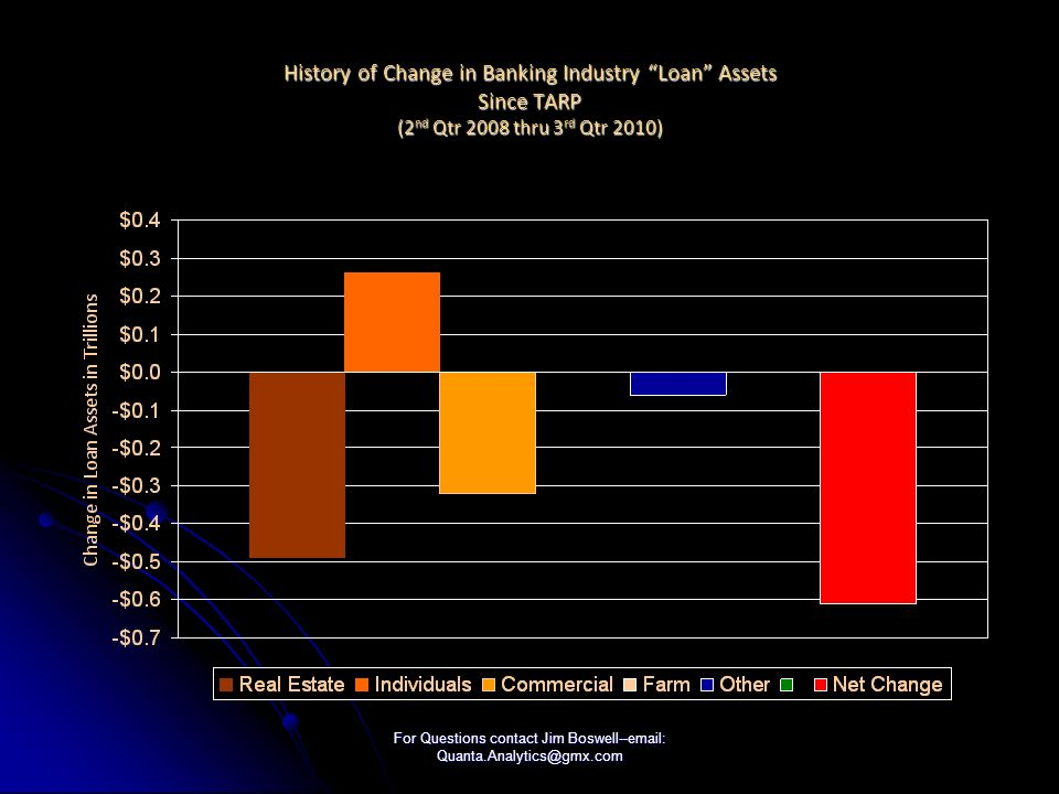 For Questions contact Jim Boswell--email: Quanta.Analytics@gmx.com History of Change in Banking Industry Loan Assets Since TARP (2 nd Qtr 2008 thru 3 rd Qtr 2010)
