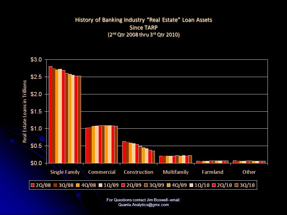 For Questions contact Jim Boswell--email: Quanta.Analytics@gmx.com History of Banking Industry Real Estate Loan Assets Since TARP (2 nd Qtr 2008 thru 3 rd Qtr 2010)