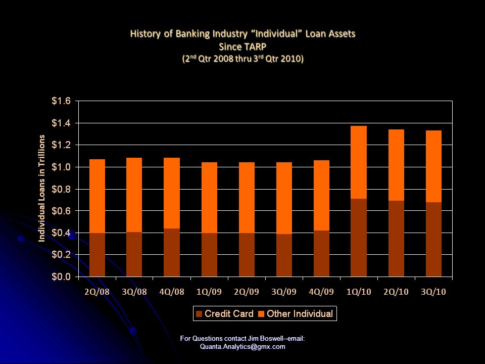 For Questions contact Jim Boswell--email: Quanta.Analytics@gmx.com History of Banking Industry Individual Loan Assets Since TARP (2 nd Qtr 2008 thru 3 rd Qtr 2010)