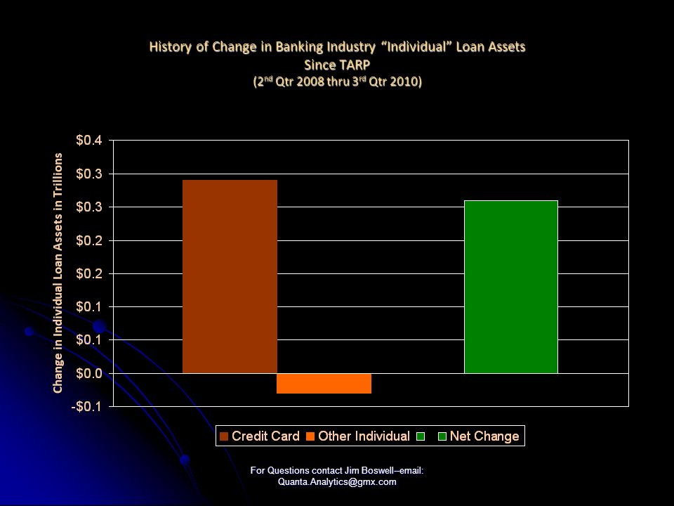 For Questions contact Jim Boswell--email: Quanta.Analytics@gmx.com History of Change in Banking Industry Individual Loan Assets Since TARP (2 nd Qtr 2008 thru 3 rd Qtr 2010)