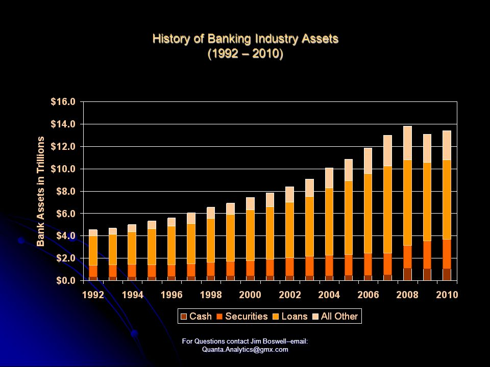 For Questions contact Jim Boswell--email: Quanta.Analytics@gmx.com History of Banking Industry Assets (1992 – 2010)