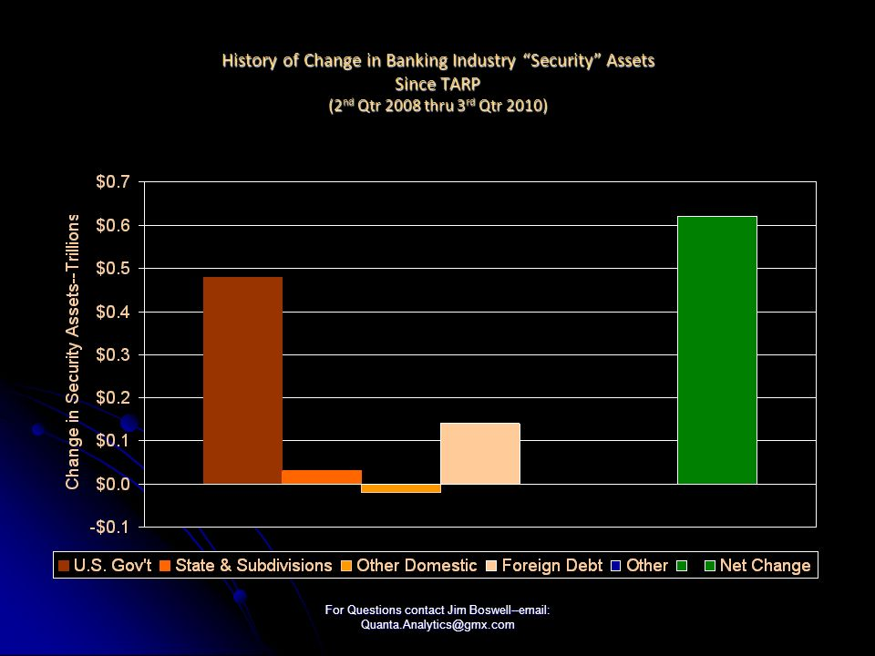For Questions contact Jim Boswell--email: Quanta.Analytics@gmx.com History of Change in Banking Industry Security Assets Since TARP (2 nd Qtr 2008 thru 3 rd Qtr 2010)