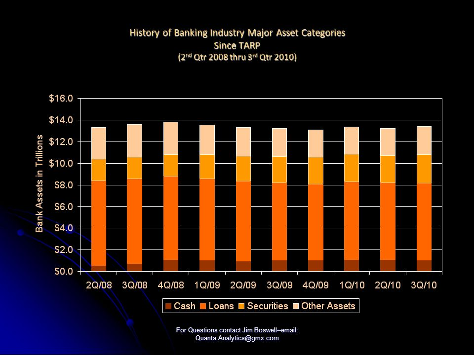 For Questions contact Jim Boswell--email: Quanta.Analytics@gmx.com History of Changes in Banking Industry Other Assets (i.e., Fed Funds, Trading Accts, Premises, REO, Goodwill, All Other) Since TARP (2 nd Qtr 2008 thru 3 rd Qtr 2010)