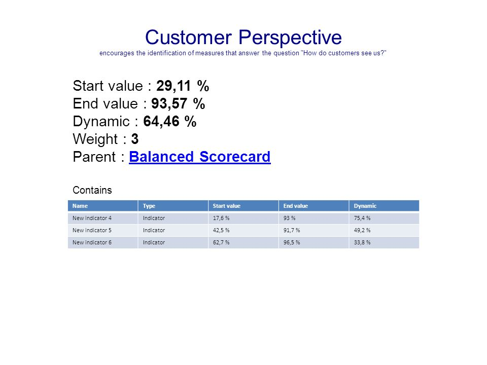 Customer Perspective encourages the identification of measures that answer the question How do customers see us Start value : 29,11 % End value : 93,57 % Dynamic : 64,46 % Weight : 3 Parent : Balanced ScorecardBalanced Scorecard Contains NameTypeStart valueEnd valueDynamic New indicator 4Indicator17,6 %93 %75,4 % New indicator 5Indicator42,5 %91,7 %49,2 % New indicator 6Indicator62,7 %96,5 %33,8 %