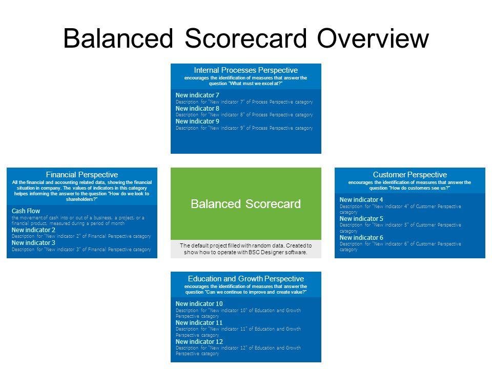 Balanced Scorecard The default project filled with random data.