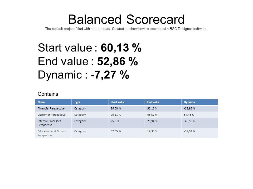 Balanced Scorecard Performance
