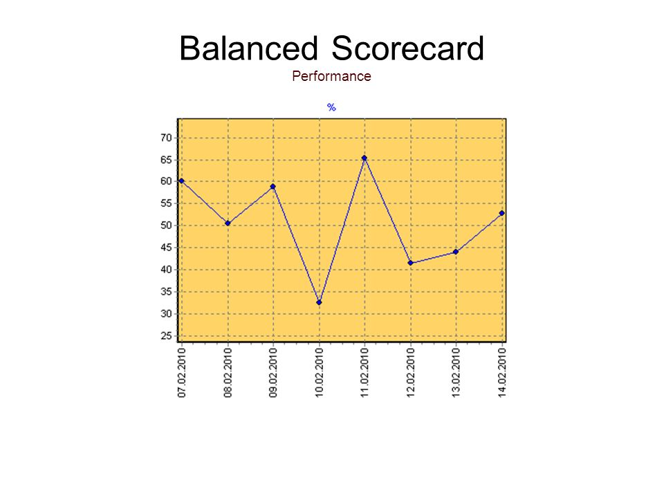 Balanced Scorecard Performance
