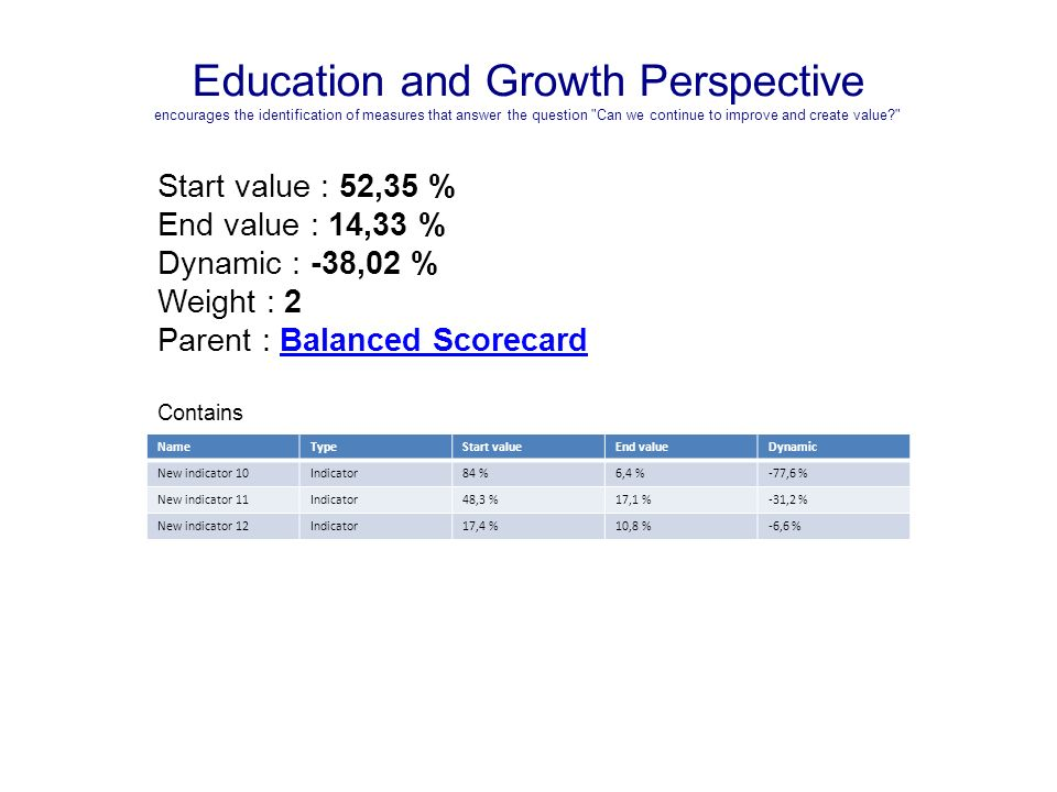 Education and Growth Perspective encourages the identification of measures that answer the question Can we continue to improve and create value Start value : 52,35 % End value : 14,33 % Dynamic : -38,02 % Weight : 2 Parent : Balanced ScorecardBalanced Scorecard Contains NameTypeStart valueEnd valueDynamic New indicator 10Indicator84 %6,4 %-77,6 % New indicator 11Indicator48,3 %17,1 %-31,2 % New indicator 12Indicator17,4 %10,8 %-6,6 %