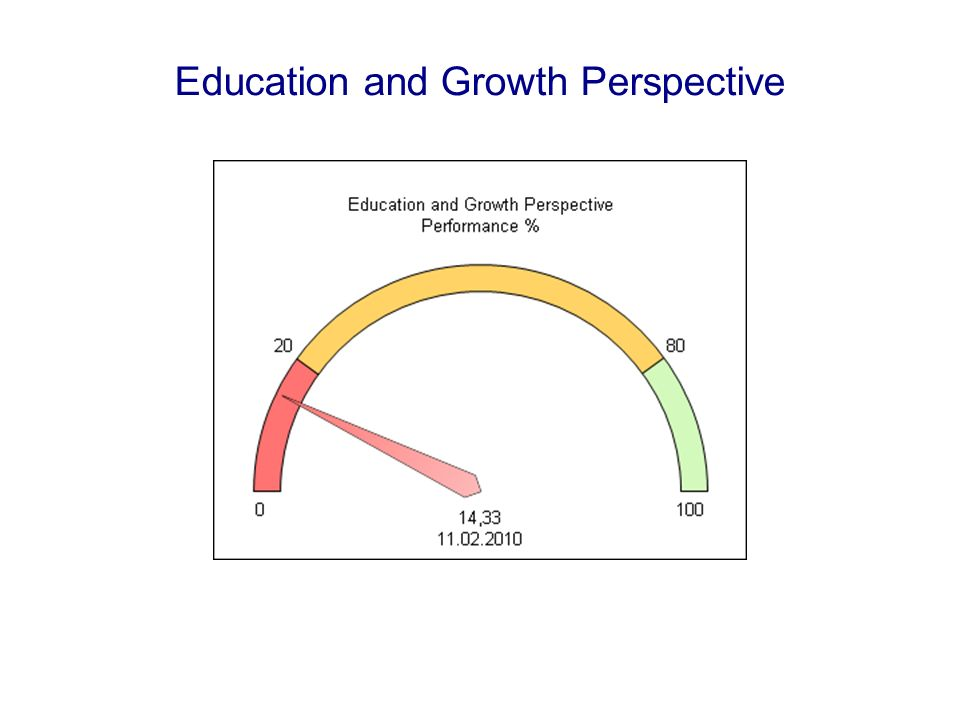 Education and Growth Perspective