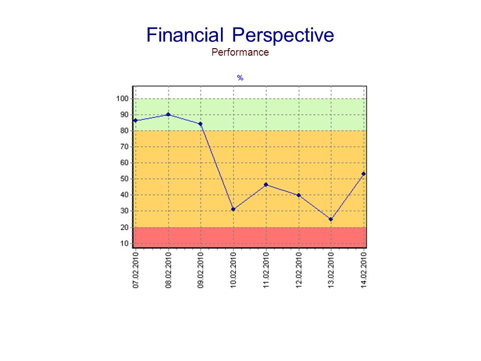 Financial Perspective Performance