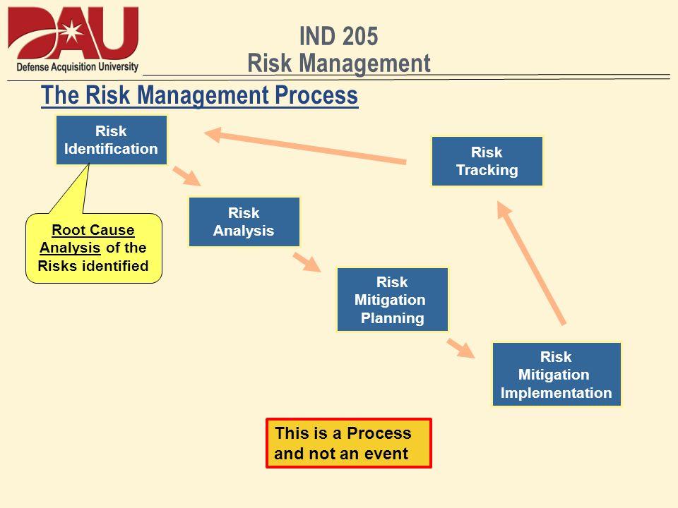 IND 205 Risk Management The Risk Management Process Risk Identification Risk Analysis Risk Mitigation Planning Risk Mitigation Implementation Risk Tra