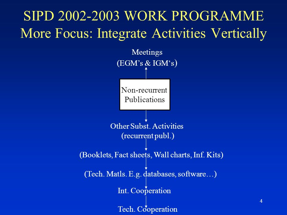 4 SIPD 2002-2003 WORK PROGRAMME More Focus: Integrate Activities Vertically Meetings (EGMs & IGMs ) Non-recurrent Publications Other Subst.