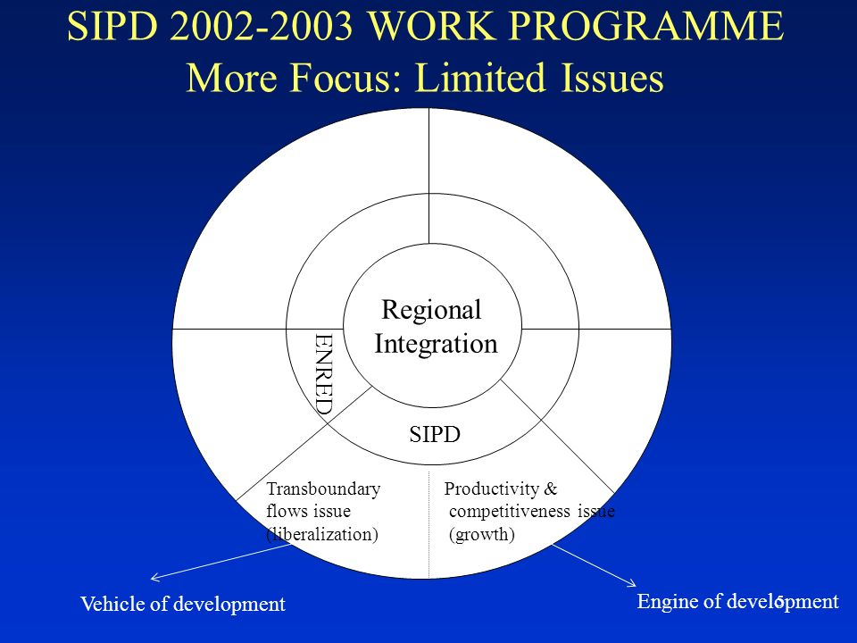 5 SIPD 2002-2003 WORK PROGRAMME More Focus: Limited Issues Regional Integration SIPD ENRED Transboundary flows issue (liberalization) Productivity & competitiveness issue (growth) Vehicle of development Engine of development