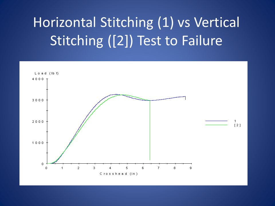 Horizontal Stitching (1) vs Vertical Stitching ([2]) Test to Failure