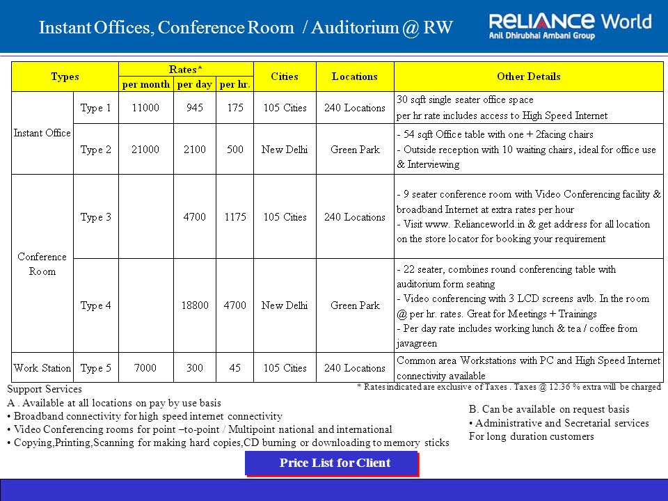 Instant Offices, Conference Room / Auditorium @ RW B. Can be available on request basis Administrative and Secretarial services For long duration cust