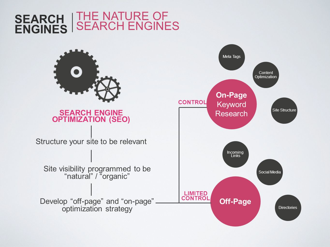 SEARCH ENGINES THE NATURE OF SEARCH ENGINES SEARCH ENGINE OPTIMIZATION (SEO) Structure your site to be relevant Site visibility programmed to be natur