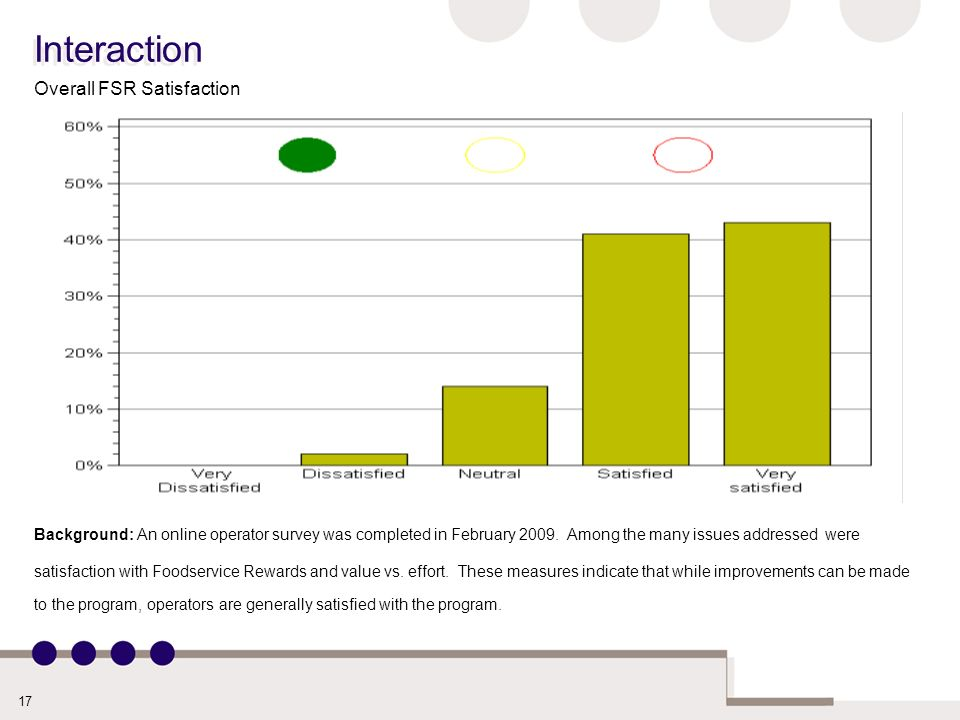 17 Interaction Overall FSR Satisfaction Background: An online operator survey was completed in February 2009.