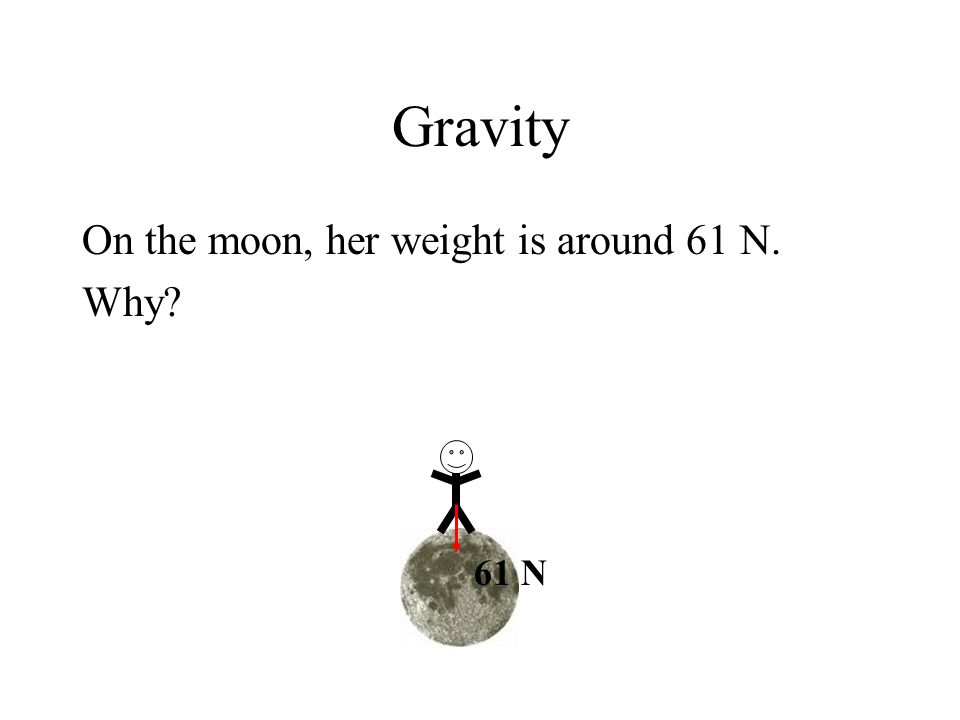 Gravity On the moon, her weight is around 61 N. Why? 61 N