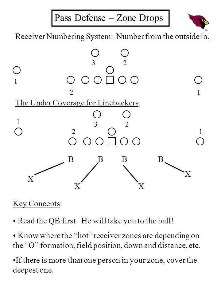 Pass Defense – Zone Drops 1 2 3 2 1 Receiver Numbering System: Number from the outside in. The Under Coverage for Linebackers 1 2 3 2 1 B B B B X XX X
