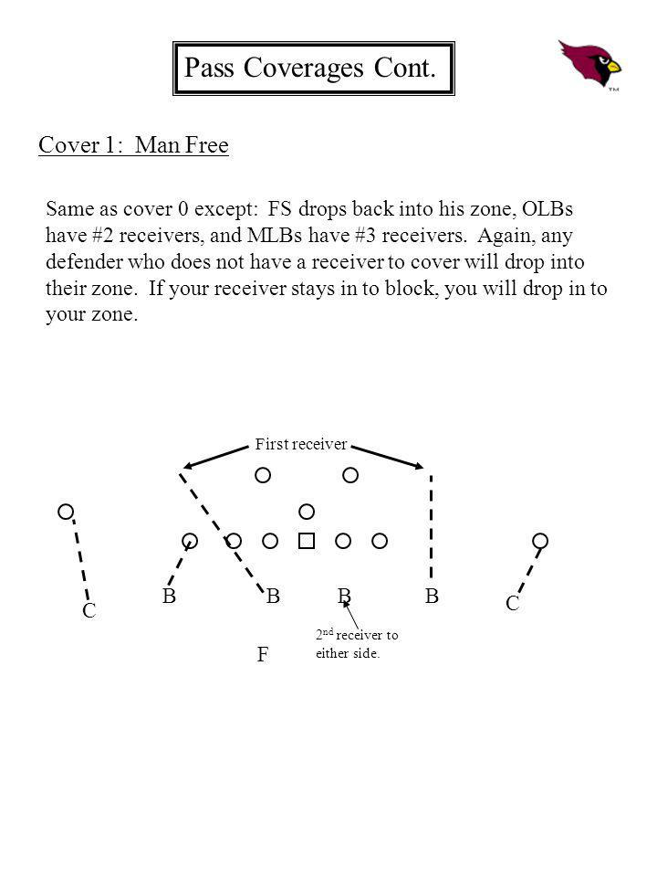Cover 1: Man Free B BBB C C F First receiver Same as cover 0 except: FS drops back into his zone, OLBs have #2 receivers, and MLBs have #3 receivers.
