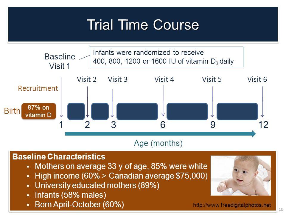 Visit 2 87% on vitamin D Birth 3 Age (months) Visit 4Visit 5Visit 6 6912 Recruitment Visit 3 21 Baseline Visit 1 Infants were randomized to receive 40