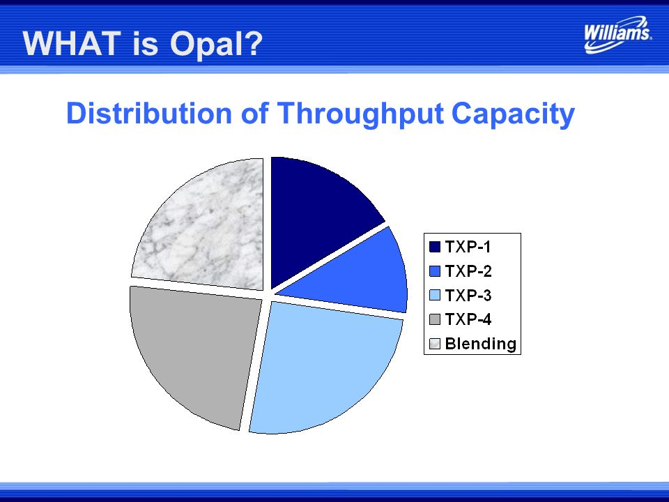 WHAT is Opal? The Opal Plant also Provides Blending and Dehydration Services: Processing Blending TOTAL (MMcf/d) (MMcf/d) (MMcf/d) TXP-1, 2, 3 790 250