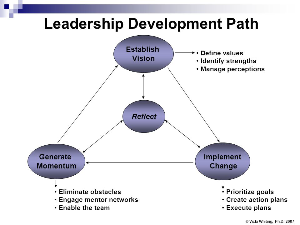 Leadership Development Path Establish Vision Implement Change Generate Momentum Reflect © Vicki Whiting, Ph.D. 2007 Define values Identify strengths M