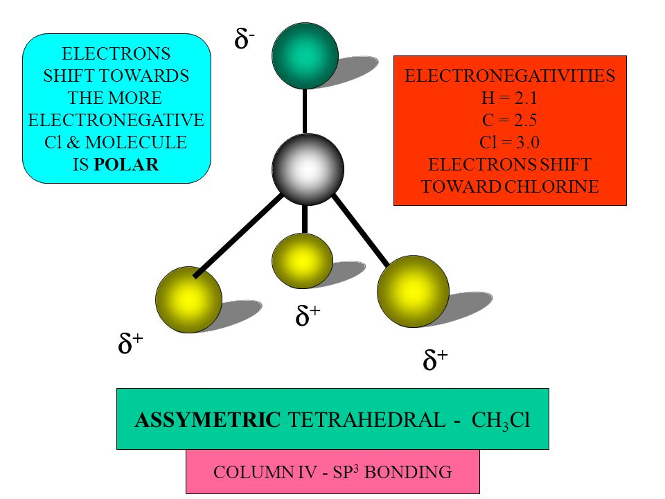 ASSYMETRIC TETRAHEDRAL - CH 3 Cl + ELECTRONEGATIVITIES H = 2.1 C = 2.5 Cl = 3.0 ELECTRONS SHIFT TOWARD CHLORINE + + - ELECTRONS SHIFT TOWARDS THE MORE