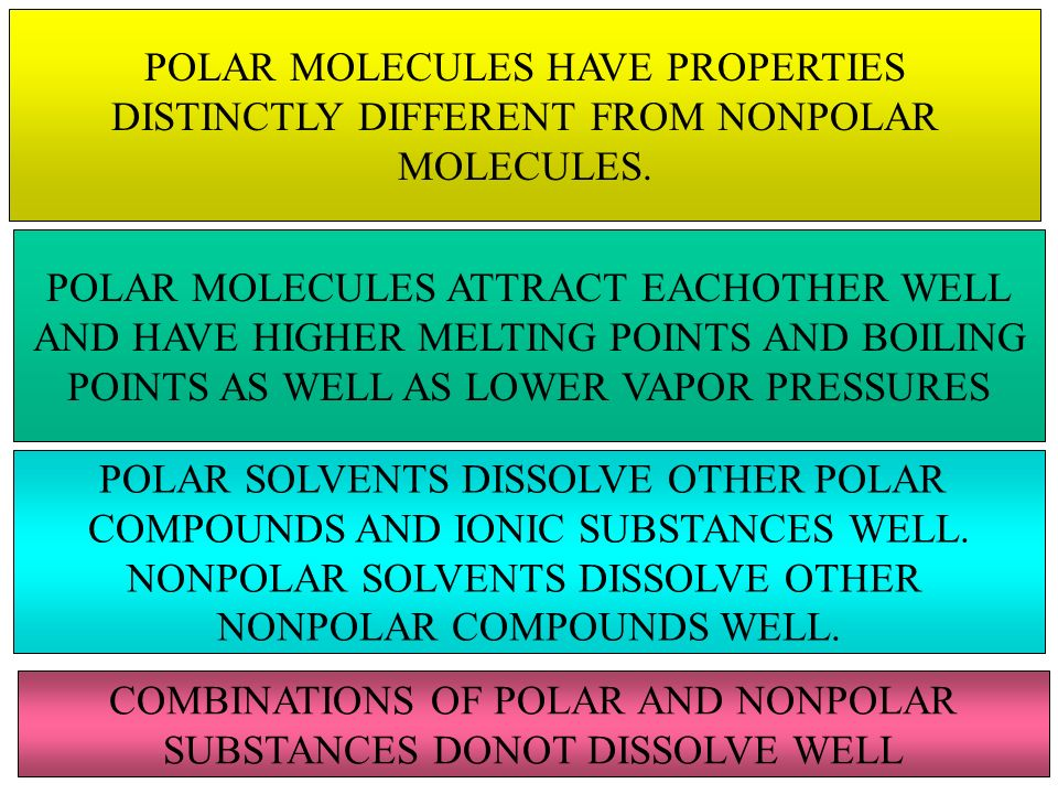 POLAR MOLECULES HAVE PROPERTIES DISTINCTLY DIFFERENT FROM NONPOLAR MOLECULES. POLAR MOLECULES ATTRACT EACHOTHER WELL AND HAVE HIGHER MELTING POINTS AN