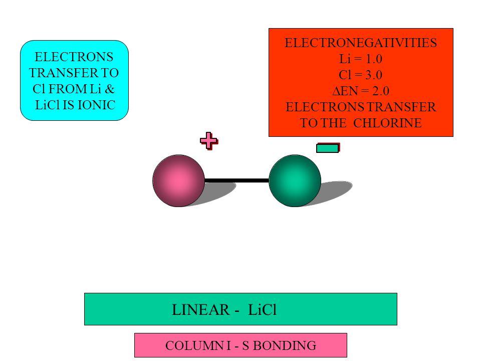 LINEAR - LiCl ELECTRONS TRANSFER TO Cl FROM Li & LiCl IS IONIC COLUMN I - S BONDING ELECTRONEGATIVITIES Li = 1.0 Cl = 3.0 EN = 2.0 ELECTRONS TRANSFER