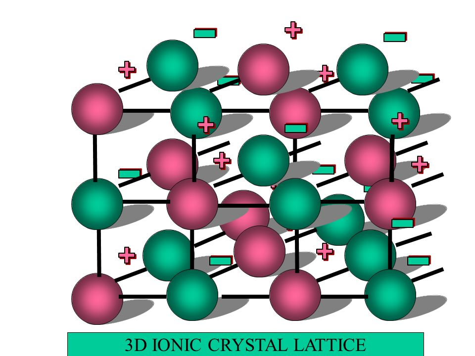 3D IONIC CRYSTAL LATTICE