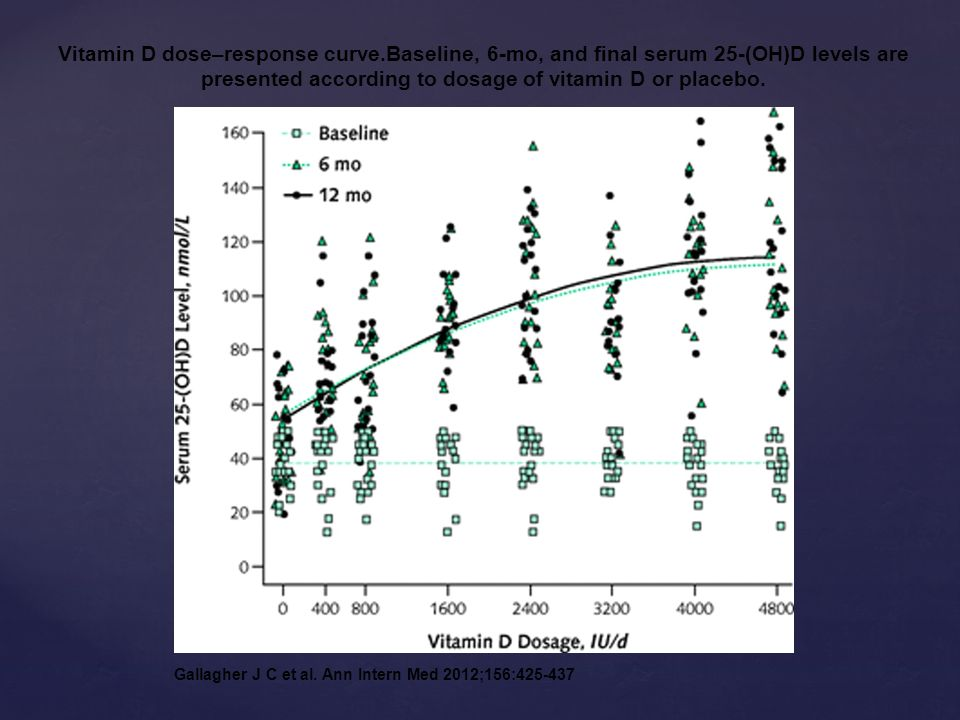 Vitamin D dose–response curve.Baseline, 6-mo, and final serum 25-(OH)D levels are presented according to dosage of vitamin D or placebo. Gallagher J C