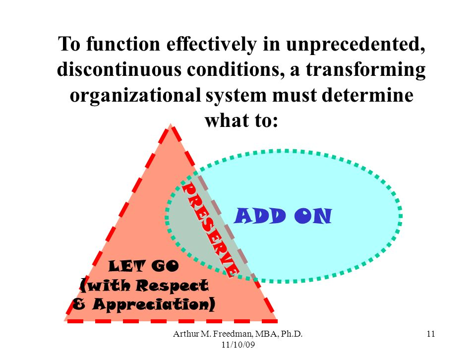 Arthur M. Freedman, MBA, Ph.D. 11/10/09 11 ADD ON PRESERVE LET GO (with Respect & Appreciation) To function effectively in unprecedented, discontinuou