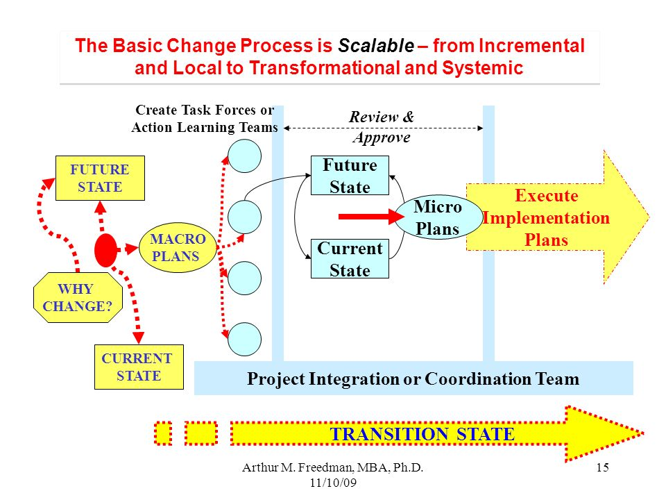 Arthur M. Freedman, MBA, Ph.D. 11/10/09 15 The Basic Change Process is Scalable – from Incremental and Local to Transformational and Systemic MACRO PL