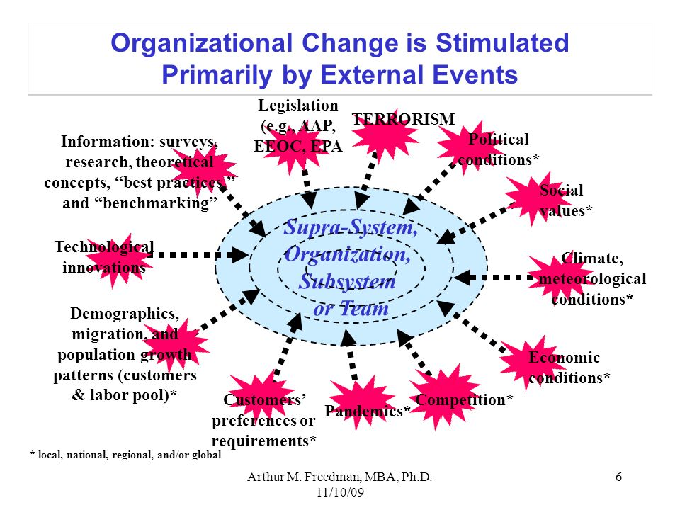 Arthur M. Freedman, MBA, Ph.D. 11/10/09 6 Organizational Change is Stimulated Primarily by External Events Organizational Change is Stimulated Primari