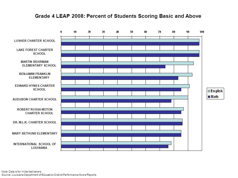 Grade 4 LEAP 2008: Percent of Students Scoring Basic and Above LUSHER CHARTER SCHOOL LAKE FOREST CHARTER SCHOOL MARTIN BEHRMAN ELEMENTARY SCHOOL BENJA
