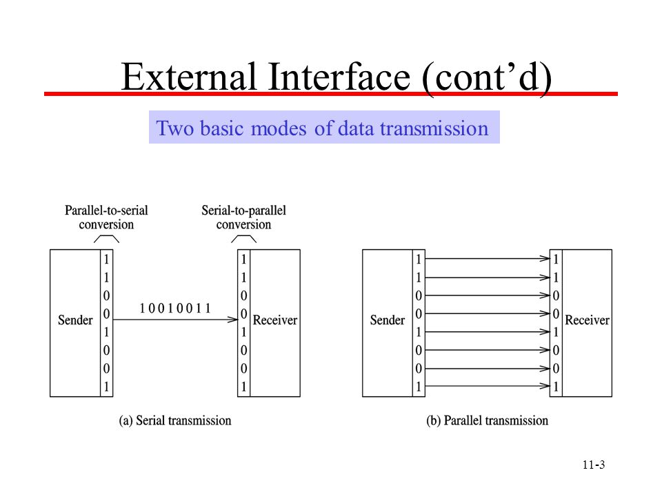 11-3 External Interface (contd) Two basic modes of data transmission